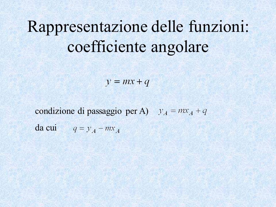 Rappresentazione delle funzioni: coefficiente angolare condizione di passaggio per A) da cui