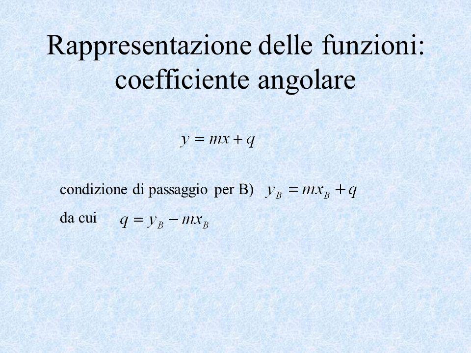 Rappresentazione delle funzioni: coefficiente angolare condizione di passaggio per B) da cui