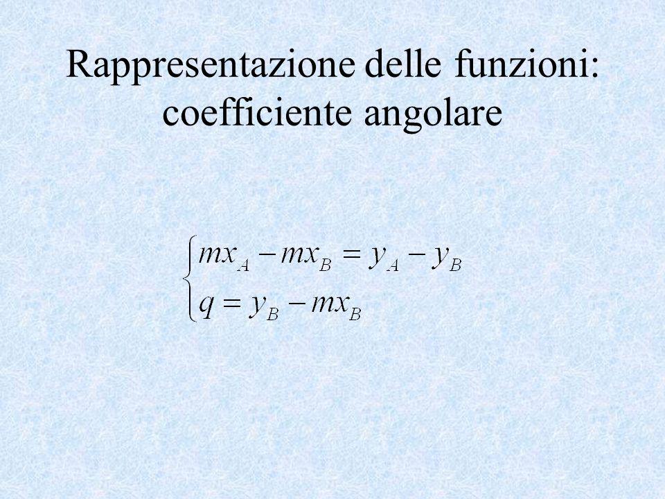 Rappresentazione delle funzioni: coefficiente angolare