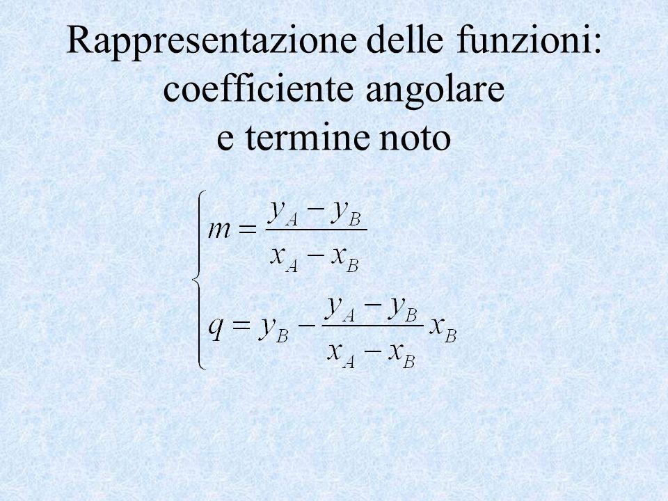 Rappresentazione delle funzioni: coefficiente angolare e termine noto