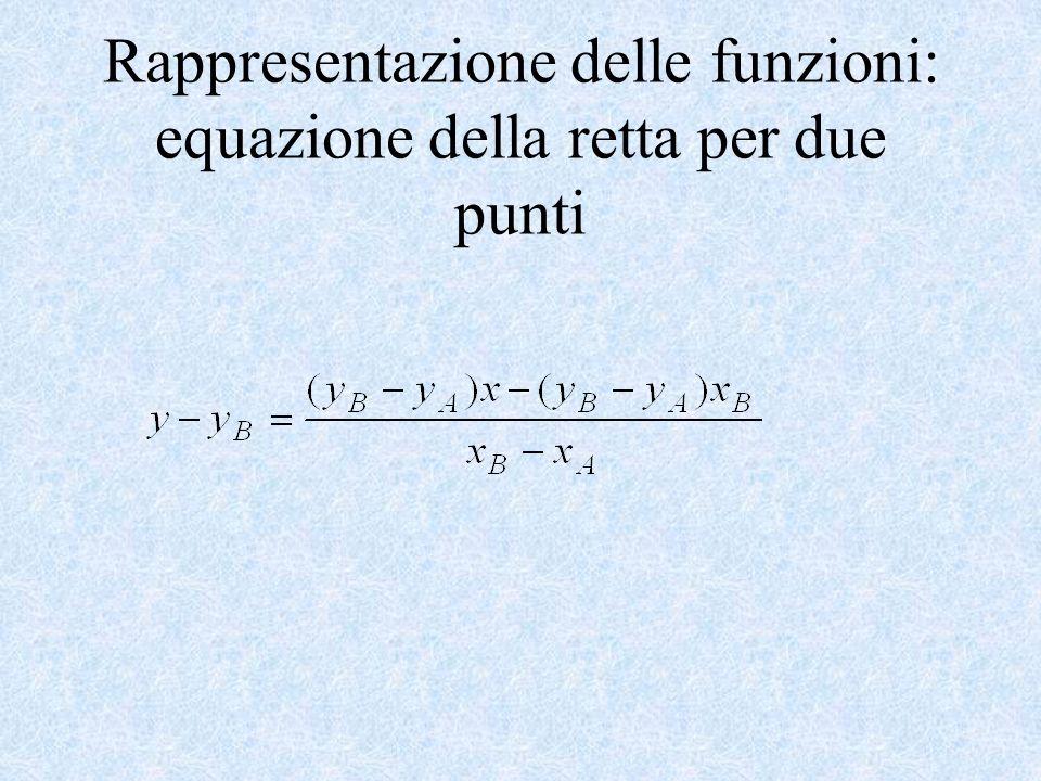 Rappresentazione delle funzioni: equazione della retta per due punti