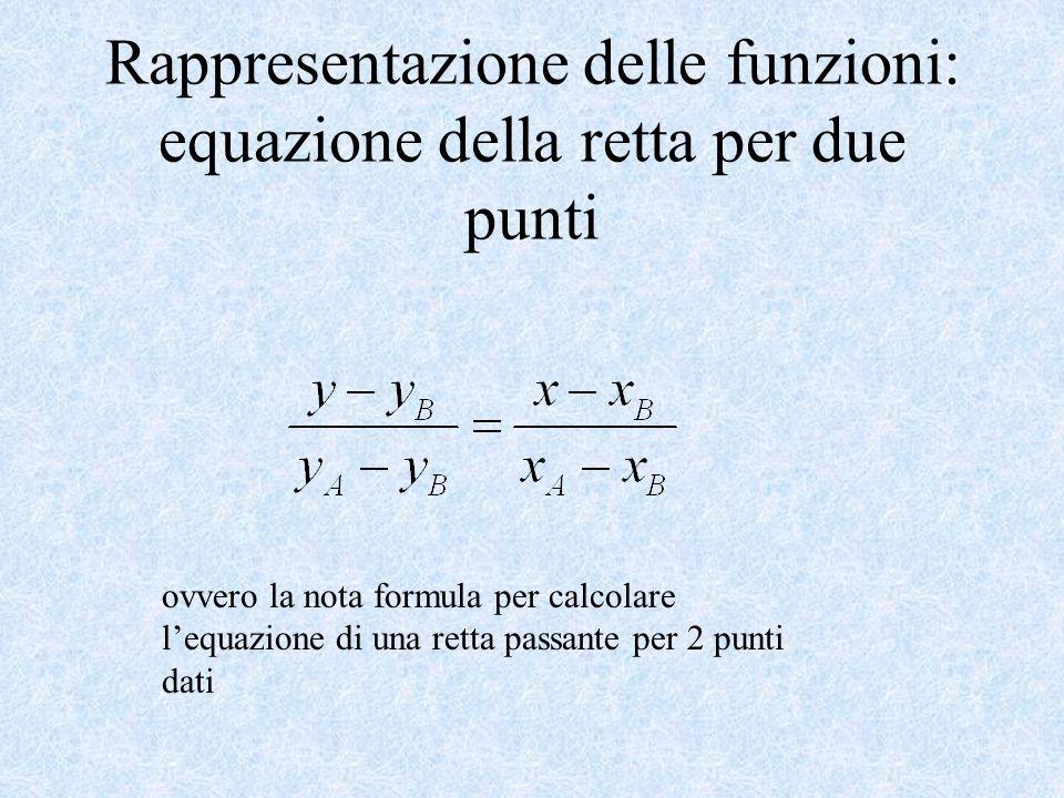 ovvero la nota formula per calcolare lequazione di una retta passante per 2 punti dati