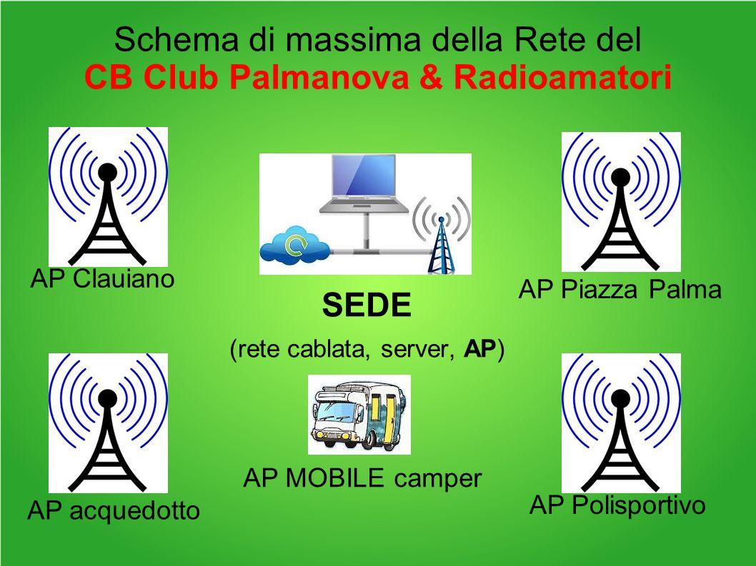 Schema di massima della Rete del CB Club Palmanova & Radioamatori SEDE (rete cablata, server, AP) AP Clauiano AP Piazza Palma AP Polisportivo AP acquedotto AP MOBILE camper