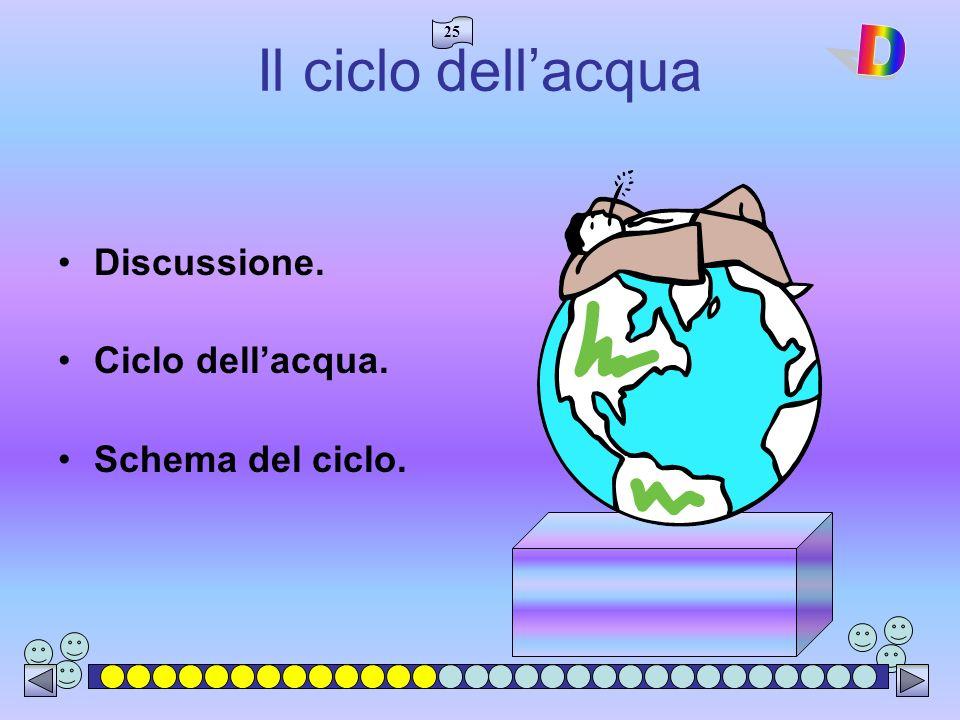 25 Il ciclo dellacqua Discussione. Ciclo dellacqua. Schema del ciclo.