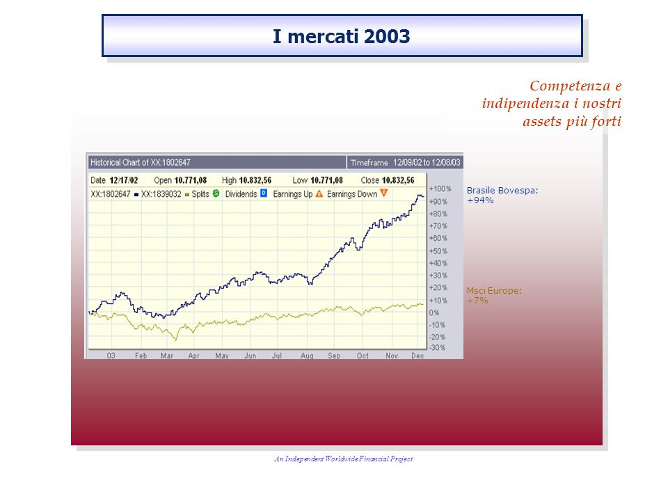 Brasile Bovespa: +94% Msci Europe: +7% An Independent Worldwide Financial Project I mercati 2003 Competenza e indipendenza i nostri assets più forti