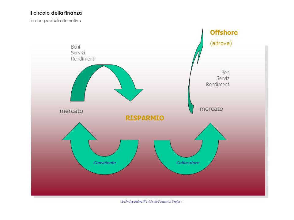 Il circolo della finanza Le due possibili alternative An Independent Worldwide Financial Project RISPARMIO mercato Beni Servizi Rendimenti Beni Servizi Rendimenti ConsulenteCollocatore Offshore (altrove)