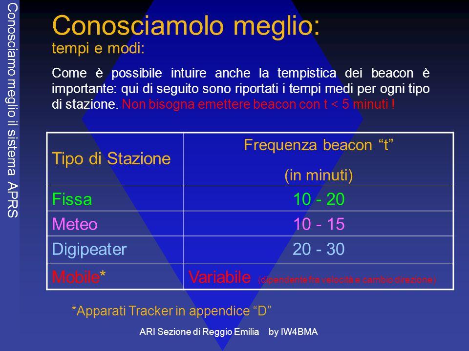 ARI Sezione di Reggio Emilia by IW4BMA Conosciamolo meglio: tempi e modi: Come è possibile intuire anche la tempistica dei beacon è importante: qui di
