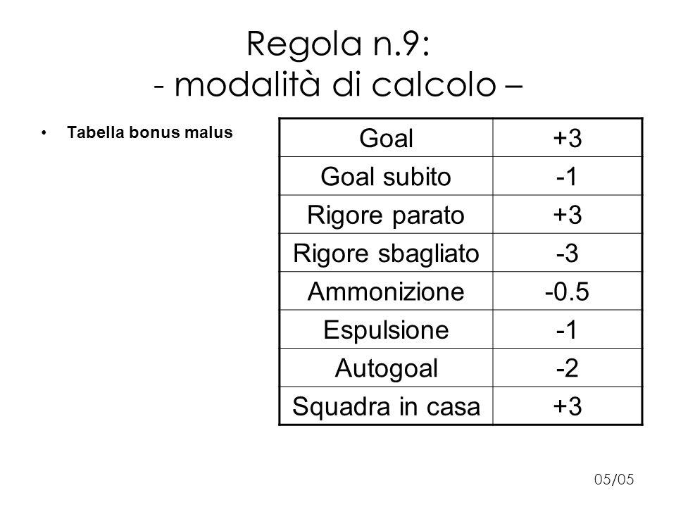 Regola n.9: - modalità di calcolo – Tabella bonus malus 05/05 Goal+3 Goal subito Rigore parato+3 Rigore sbagliato-3 Ammonizione-0.5 Espulsione Autogoal-2 Squadra in casa+3