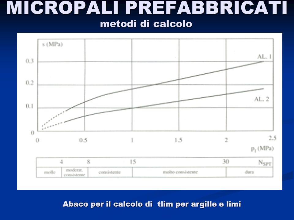 MICROPALI PREFABBRICATI Abaco per il calcolo di tlim per argille e limi metodi di calcolo