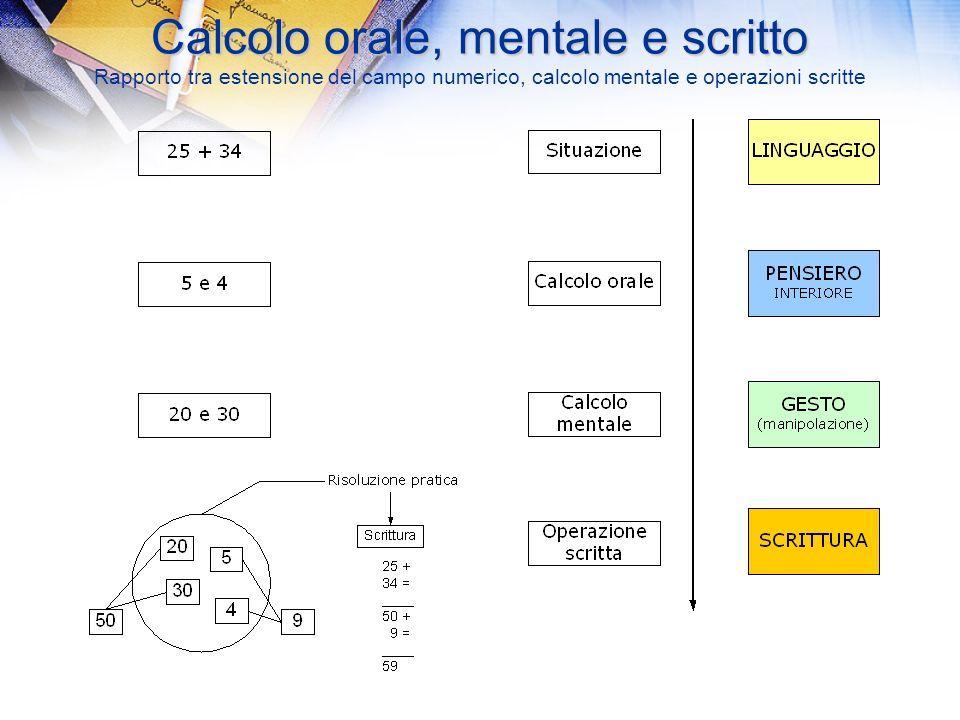12/03/201430 Calcolo orale, mentale e scritto Calcolo orale, mentale e scritto Rapporto tra estensione del campo numerico, calcolo mentale e operazion