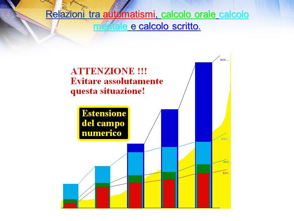 Relazioni tra automatismi, calcolo orale calcolo mentale e calcolo scritto.