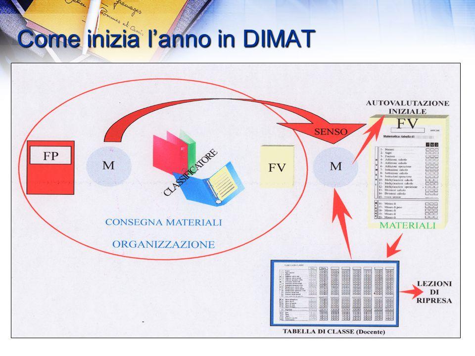 12/03/2014 Corso DIMAT 75 Partizione/contenenza Otto amici hanno giocato insieme una schedina del LOTTO con i numeri 43, 7, 21, 24, 32 e 56.