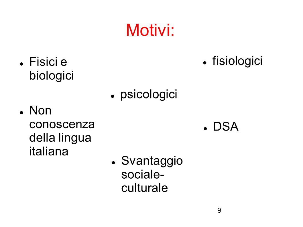 9 Motivi: Fisici e biologici psicologici fisiologici DSA Svantaggio sociale- culturale Non conoscenza della lingua italiana