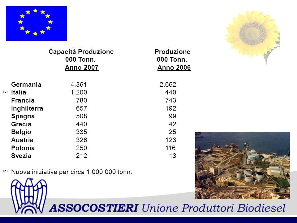 Capacità Produzione Produzione 000 Tonn. 000 Tonn. Anno 2007 Anno 2006 Germania4.3612.662 Italia1.200 440 Francia 780 743 Inghilterra 657 192 Spagna 5