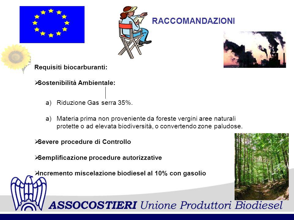 RACCOMANDAZIONI Requisiti biocarburanti: Sostenibilità Ambientale: a)Riduzione Gas serra 35%. a)Materia prima non proveniente da foreste vergini aree