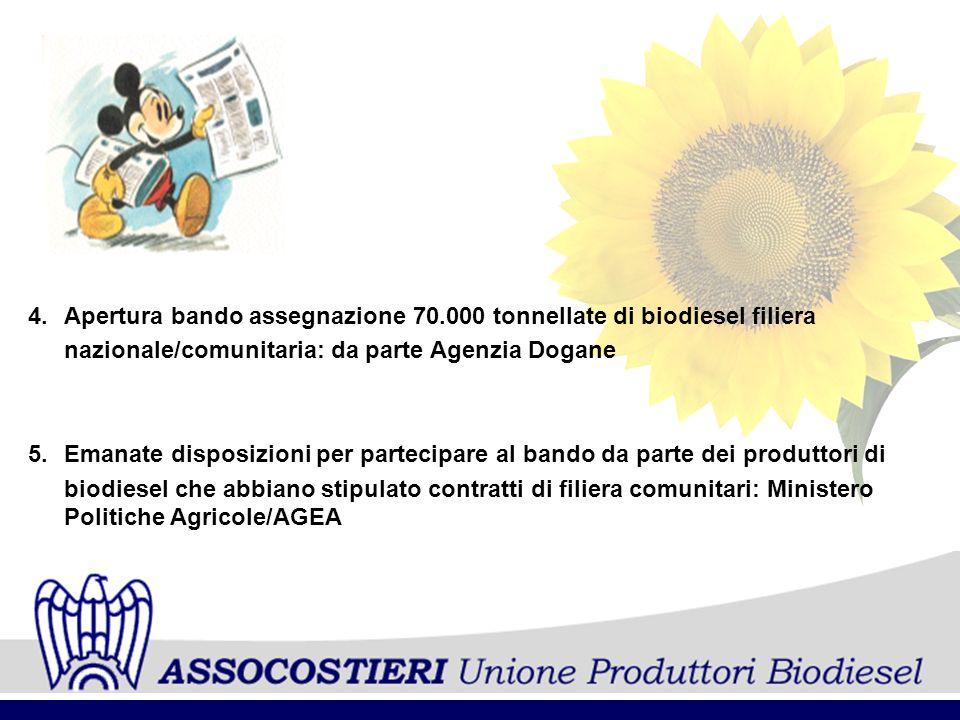 4.Apertura bando assegnazione 70.000 tonnellate di biodiesel filiera nazionale/comunitaria: da parte Agenzia Dogane 5.Emanate disposizioni per parteci