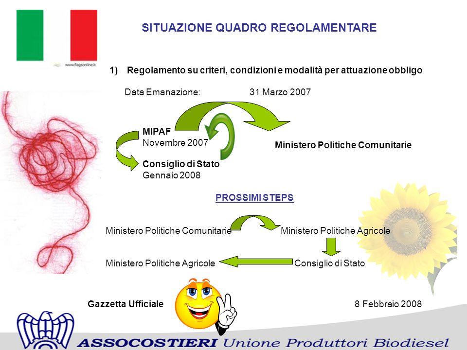 SITUAZIONE QUADRO REGOLAMENTARE 1)Regolamento su criteri, condizioni e modalità per attuazione obbligo Data Emanazione: 31 Marzo 2007 PROSSIMI STEPS M