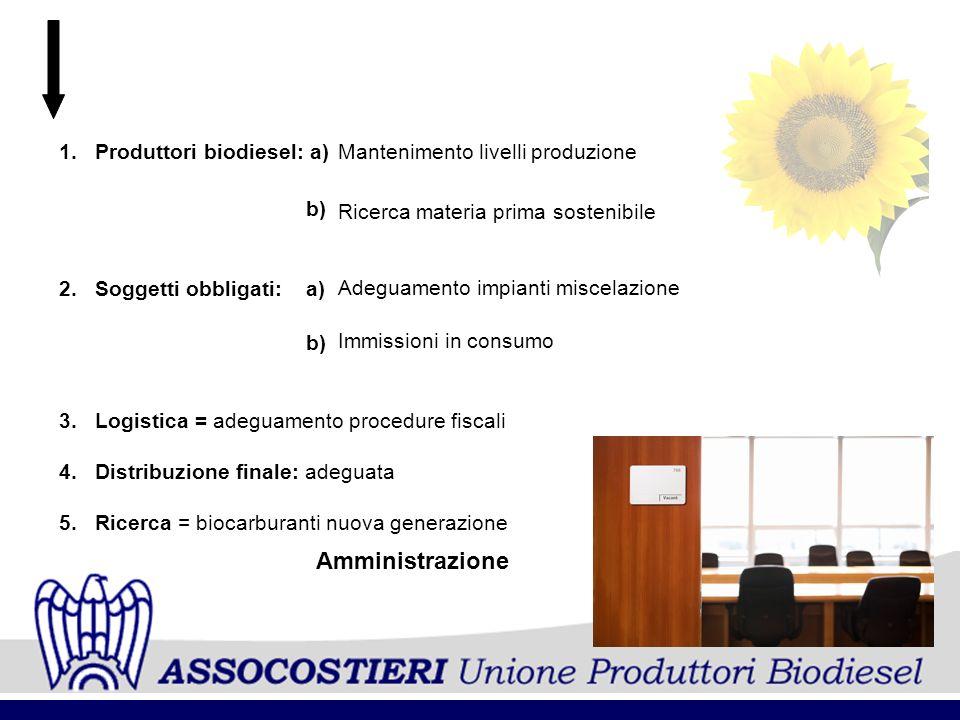 1.Produttori biodiesel: a) b) 2.Soggetti obbligati: a) b) 3.Logistica = adeguamento procedure fiscali 4.Distribuzione finale: adeguata 5.Ricerca = bio