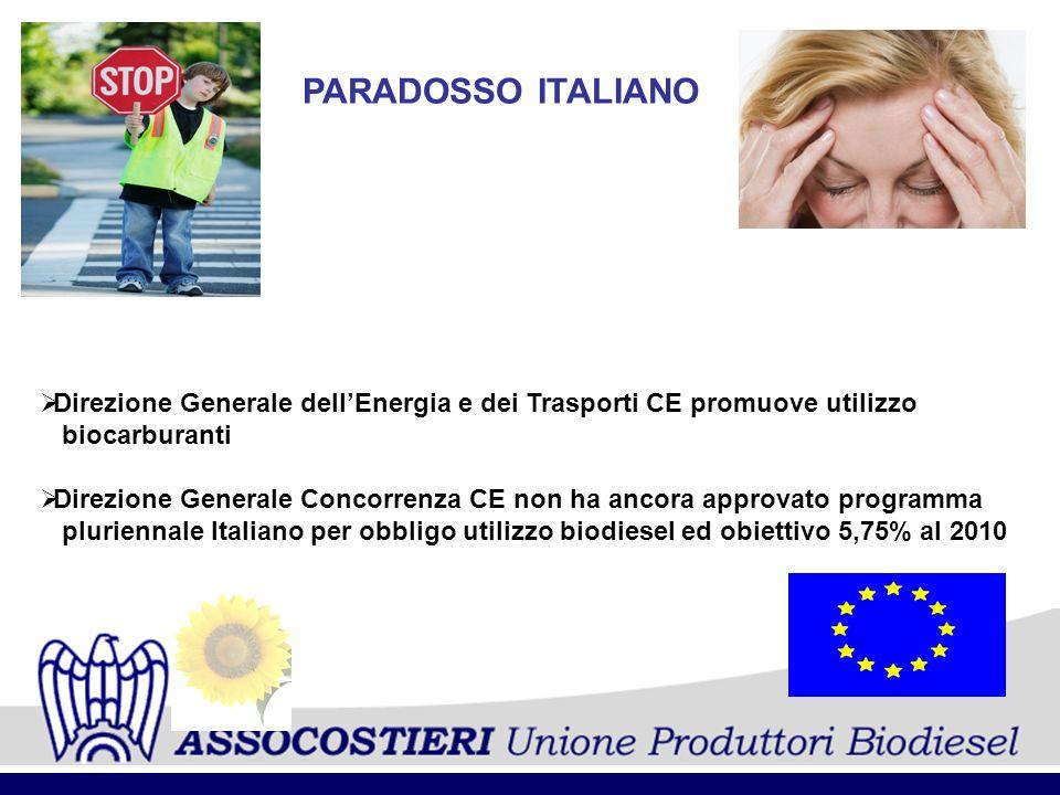 PARADOSSO ITALIANO Direzione Generale dellEnergia e dei Trasporti CE promuove utilizzo biocarburanti Direzione Generale Concorrenza CE non ha ancora a