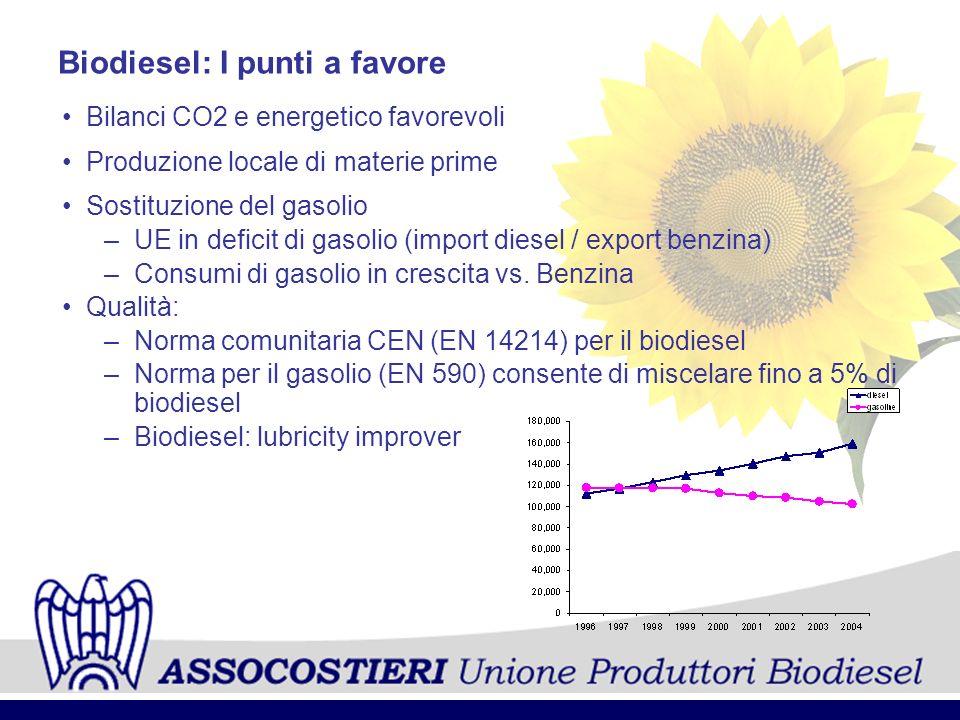 ___________________________________________________________________ ASSOCOSTIERI Unione Produttori Biodiesel CRITICITA Sviluppo materia prima in grado di assicurare: Sostenibilità socio-economico Sostenibilità ambientale Adeguata politica agricola Competizione con settore alimentare Efficienza energetica Emissioni GHG Analisi del ciclo di vita