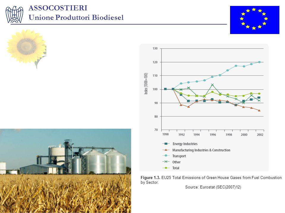 ASSOCOSTIERI Unione Produttori Biodiesel _______________________________________________________ Figure 1.3. EU25 Total Emissions of Green House Gases