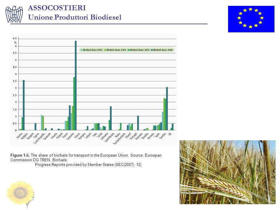 ASSOCOSTIERI Unione Produttori Biodiesel ___________________________________________________ Figure 1.6. The share of biofuels for transport in the Eu