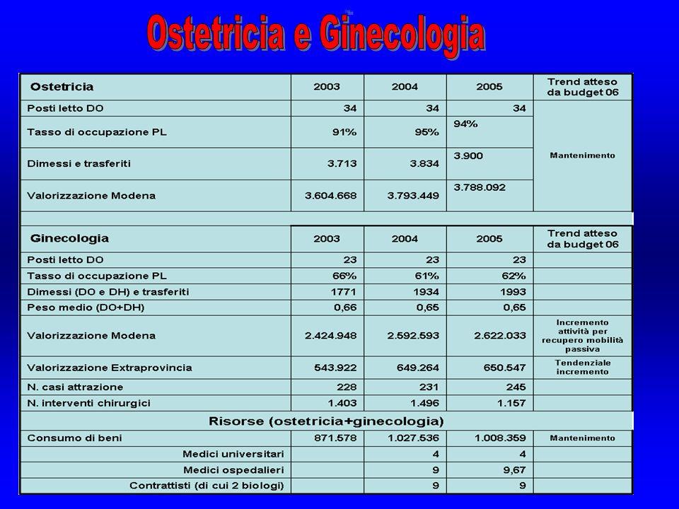 DEGENZA ORDINARIA OSTETRICIA* DRG DimessiDeg Media Deg.