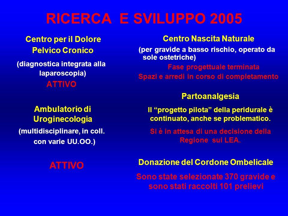 RICERCA E SVILUPPO 2005 Centro per il Dolore Pelvico Cronico (diagnostica integrata alla laparoscopia) ATTIVO Ambulatorio di Uroginecologia (multidisciplinare, in coll.