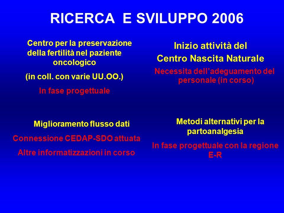 RICERCA E SVILUPPO 2006 Inizio attività del Centro Nascita Naturale Necessita delladeguamento del personale (in corso) Centro per la preservazione della fertilità nel paziente oncologico (in coll.