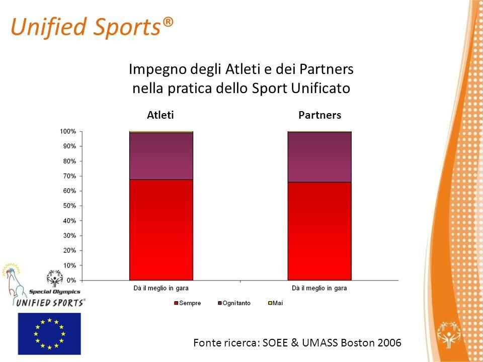 Impegno degli Atleti e dei Partners nella pratica dello Sport Unificato AtletiPartners Unified Sports® Fonte ricerca: SOEE & UMASS Boston 2006