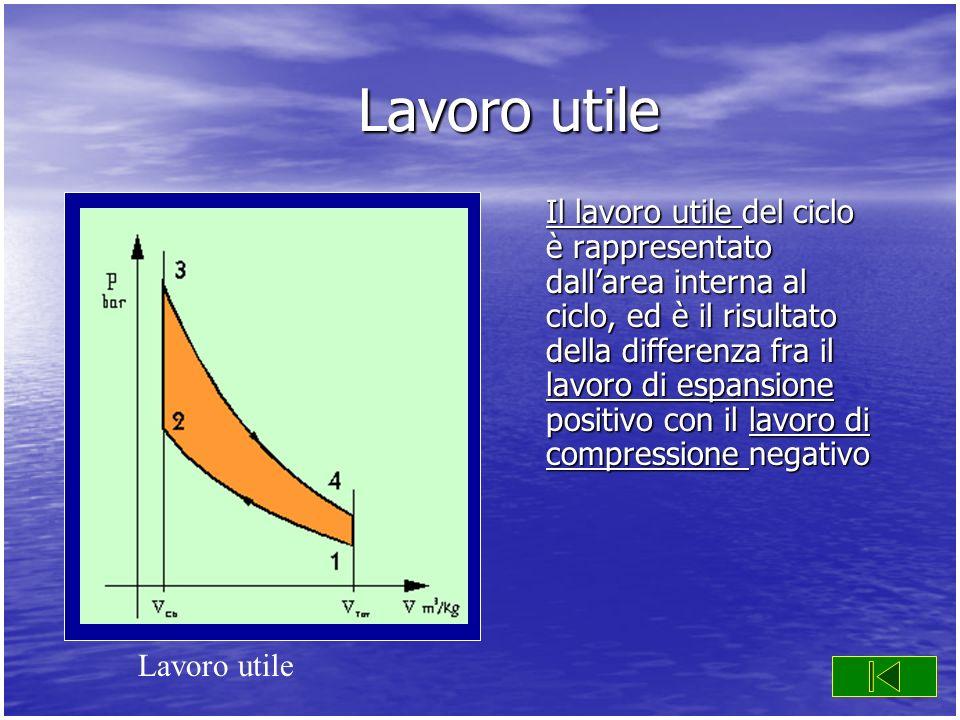Lavoro utile Il lavoro utile Il lavoro utile del ciclo è rappresentato dallarea interna al ciclo, ed è il risultato della differenza fra il lavoro di