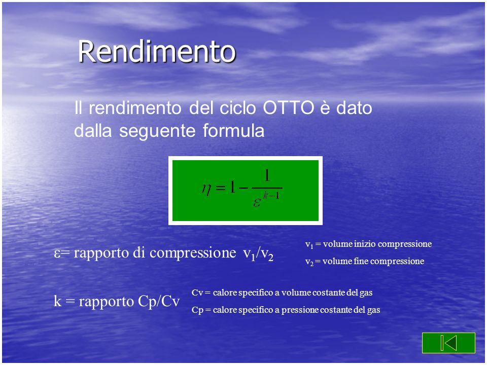 Rendimento = rapporto di compressione v 1 /v 2 k = rapporto Cp/Cv Il rendimento del ciclo OTTO è dato dalla seguente formula v 1 = volume inizio compr