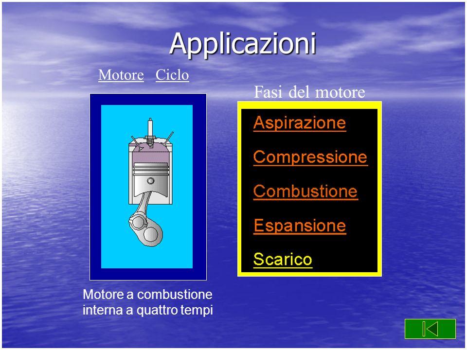 Applicazioni Motore a combustione interna a quattro tempi Fasi del motore MotoreMotore CicloCiclo