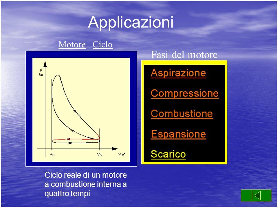 Applicazioni Ciclo reale di un motore a combustione interna a quattro tempi Fasi del motore MotoreMotore CicloCiclo