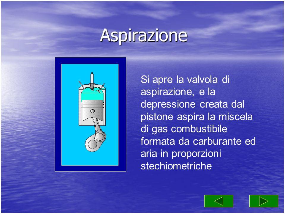 Aspirazione Si apre la valvola di aspirazione, e la depressione creata dal pistone aspira la miscela di gas combustibile formata da carburante ed aria