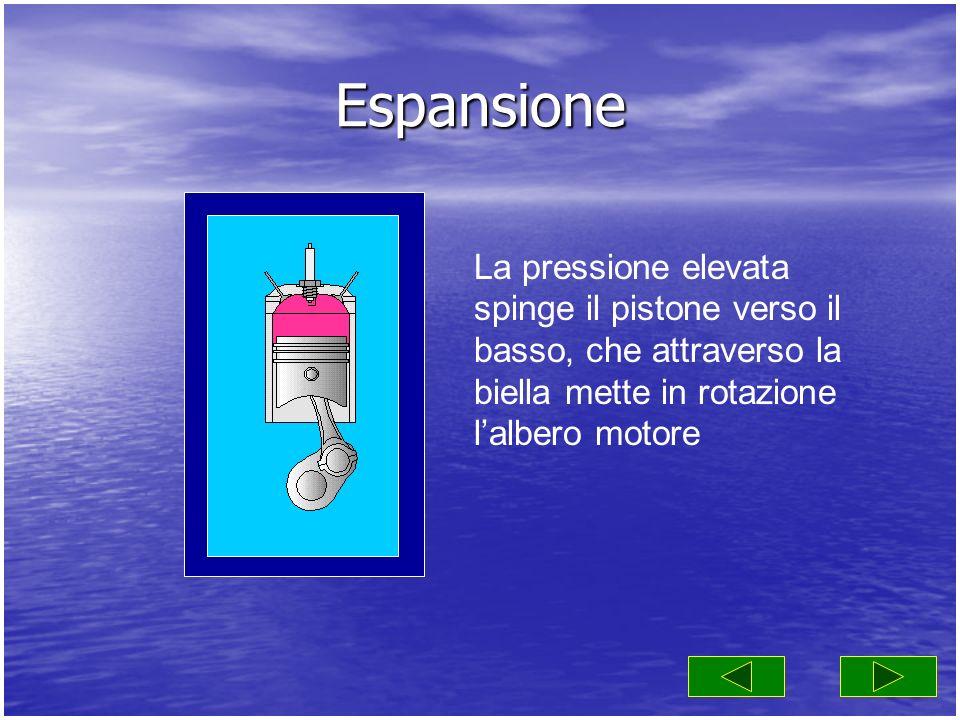 Espansione La pressione elevata spinge il pistone verso il basso, che attraverso la biella mette in rotazione lalbero motore