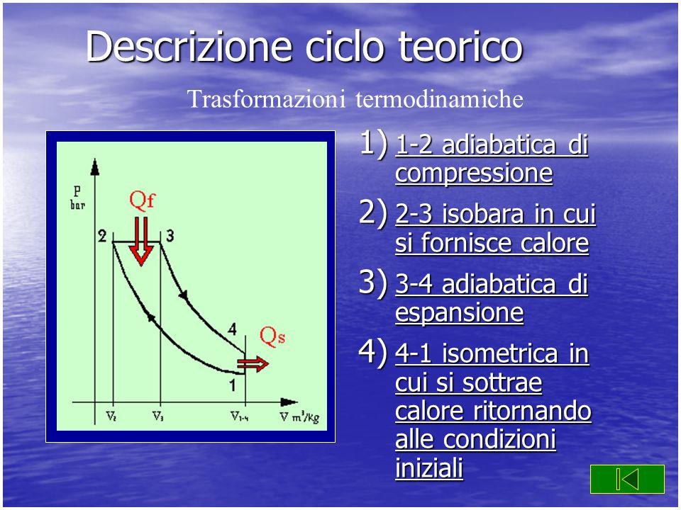 Descrizione ciclo teorico 1) 1-2 adiabatica di compressione 1-2 adiabatica di compressione 1-2 adiabatica di compressione 2) 2-3 isobara in cui si for
