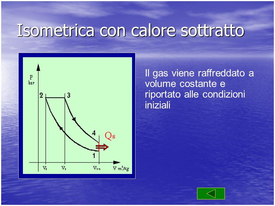 Il gas viene raffreddato a volume costante e riportato alle condizioni iniziali Isometrica con calore sottratto
