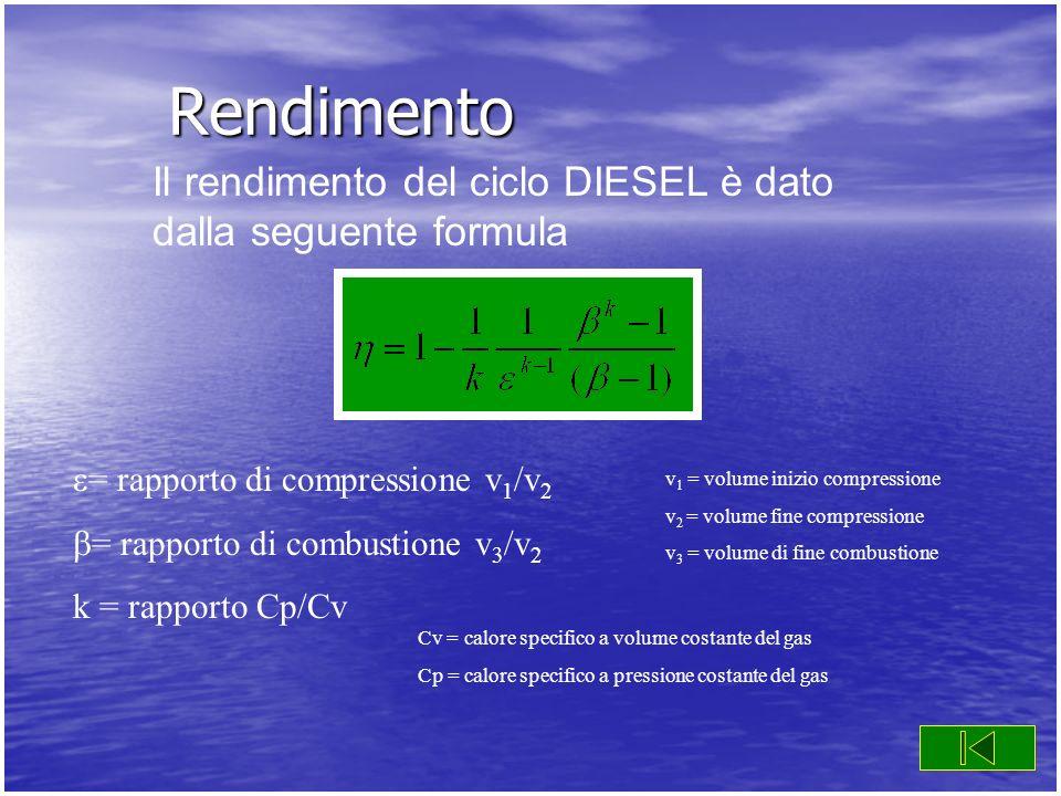 Rendimento = rapporto di compressione v 1 /v 2 = rapporto di combustione v 3 /v 2 k = rapporto Cp/Cv Il rendimento del ciclo DIESEL è dato dalla segue