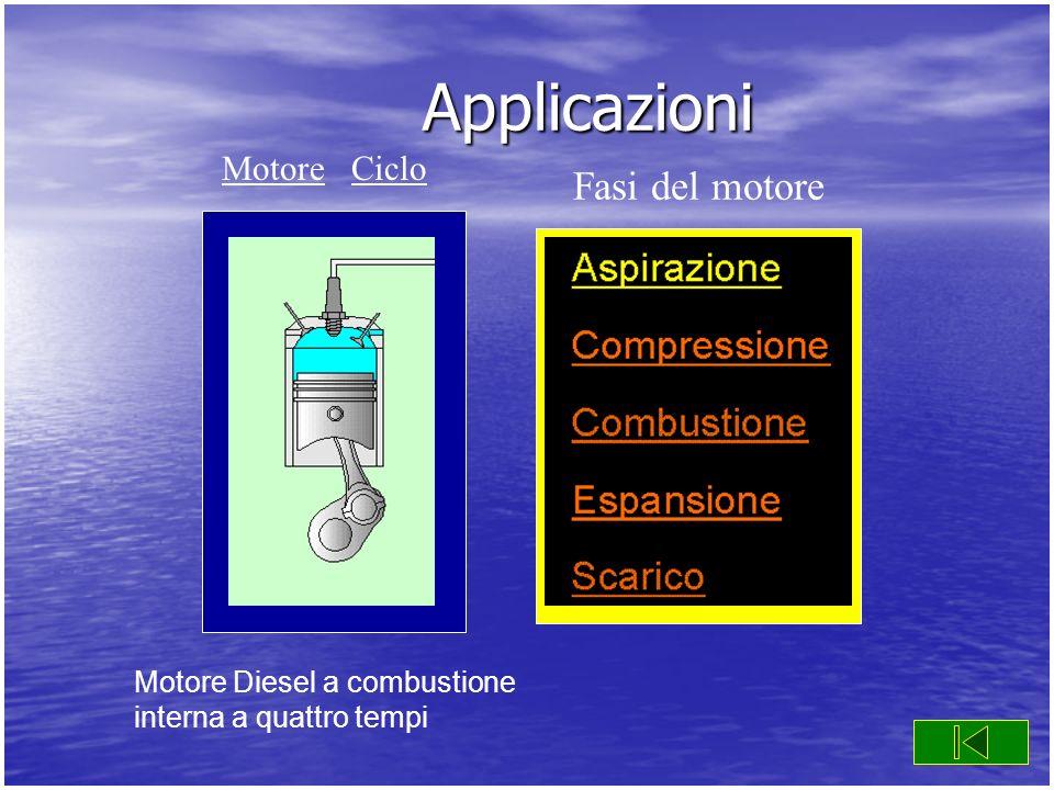 Applicazioni Motore Diesel a combustione interna a quattro tempi Fasi del motore MotoreMotore CicloCiclo