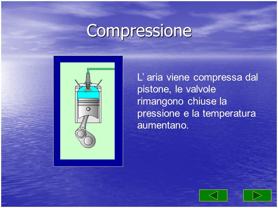Compressione L aria viene compressa dal pistone, le valvole rimangono chiuse la pressione e la temperatura aumentano.