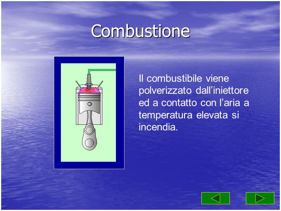Combustione Il combustibile viene polverizzato dalliniettore ed a contatto con laria a temperatura elevata si incendia.