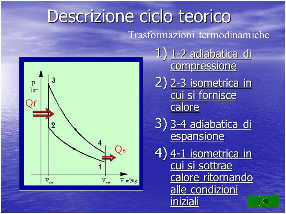 Descrizione ciclo teorico 1) 1-2 adiabatica di compressione 1-2 adiabatica di compressione 1-2 adiabatica di compressione 2) 2-3 isometrica in cui si