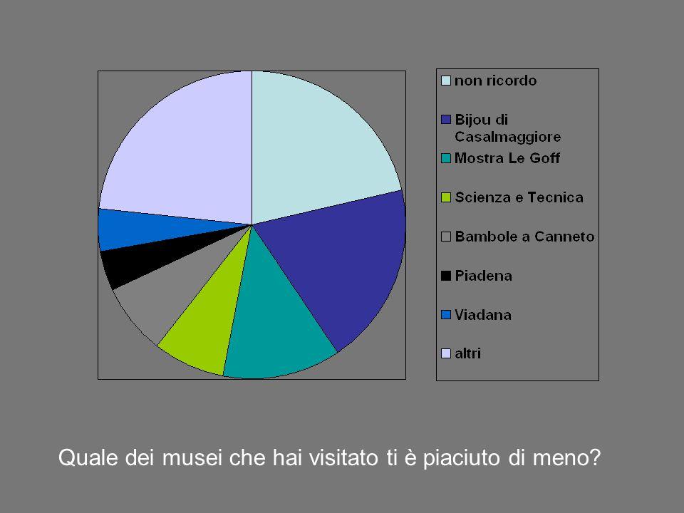 Quale dei musei che hai visitato ti è piaciuto di meno?
