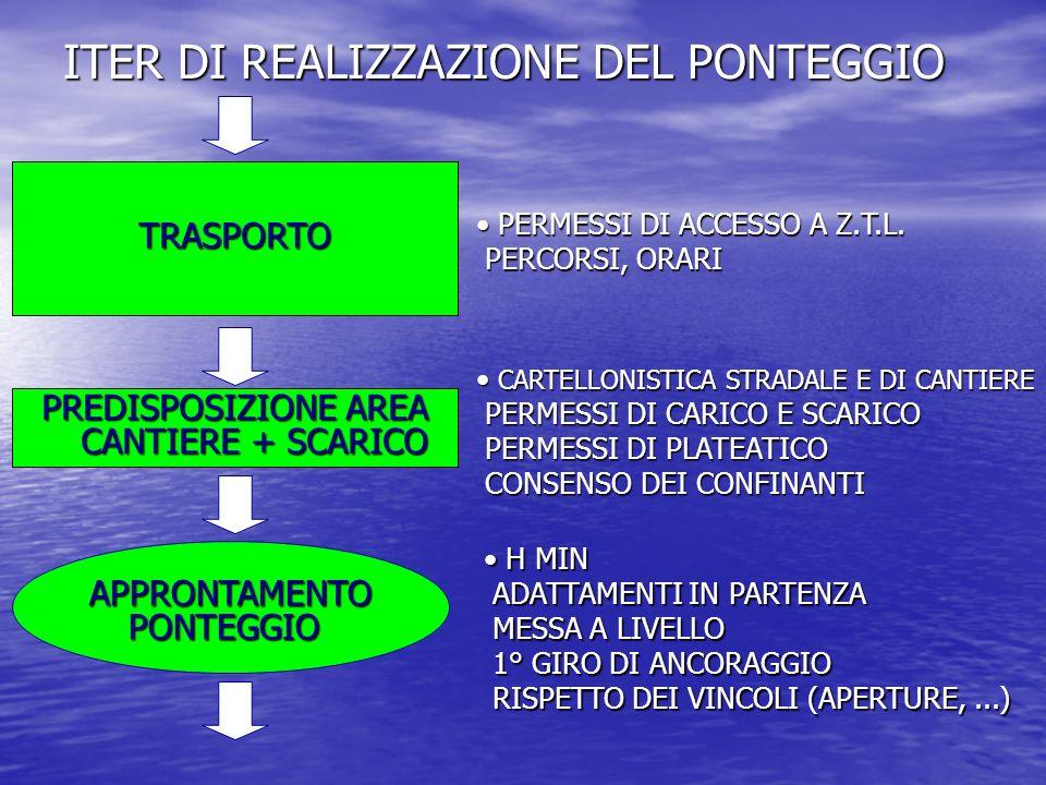 ITER DI REALIZZAZIONE DEL PONTEGGIO TRASPORTO PREDISPOSIZIONE AREA CANTIERE + SCARICO PERMESSI DI ACCESSO A Z.T.L. PERCORSI, ORARI PERMESSI DI ACCESSO