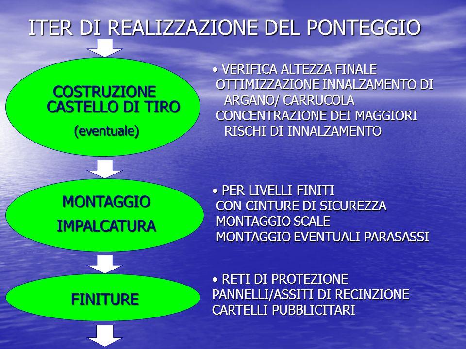 ITER DI REALIZZAZIONE DEL PONTEGGIO VERIFICA ALTEZZA FINALE OTTIMIZZAZIONE INNALZAMENTO DI ARGANO/ CARRUCOLA CONCENTRAZIONE DEI MAGGIORI RISCHI DI INN