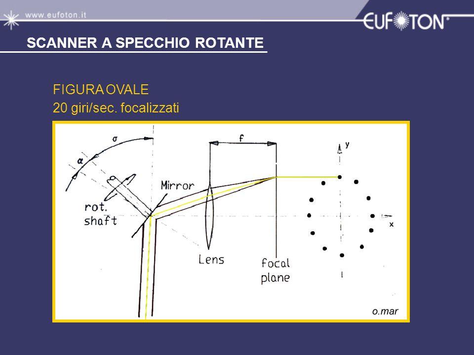 FIGURA OVALE 20 giri/sec. focalizzati SCANNER A SPECCHIO ROTANTE