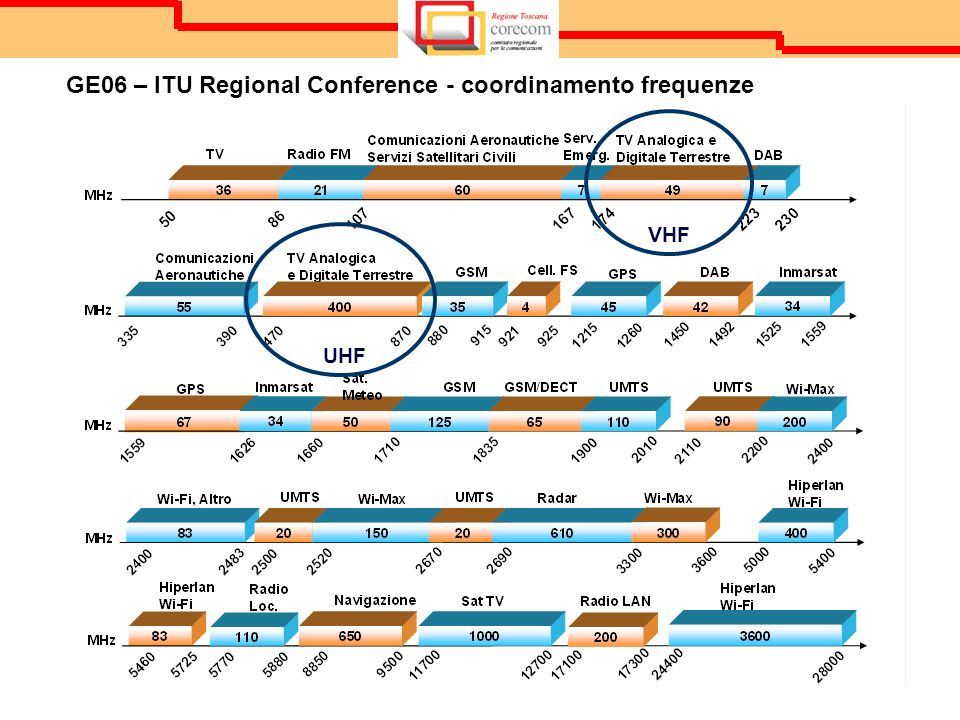 GE06 – ITU Regional Conference - coordinamento frequenze UHF VHF