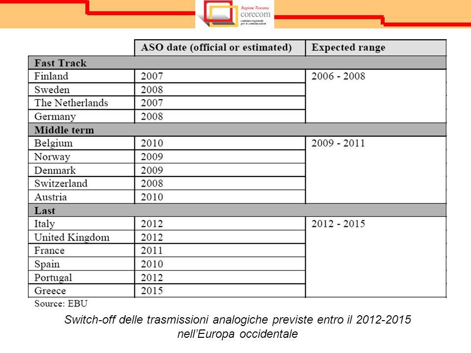 Switch-off delle trasmissioni analogiche previste entro il 2012-2015 nellEuropa occidentale