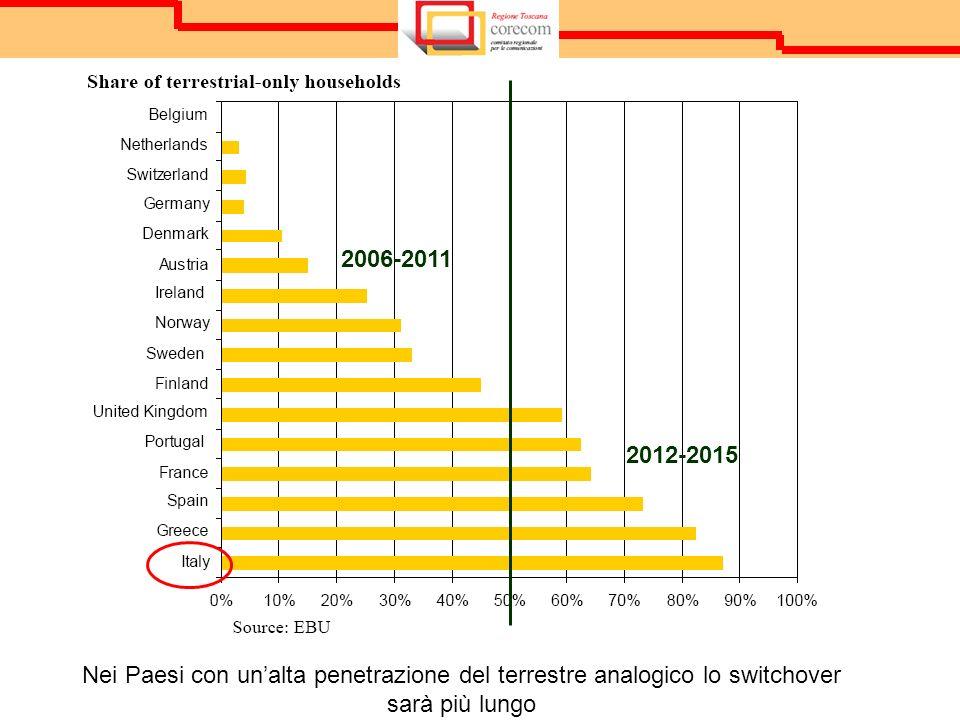 2006-2011 2012-2015 Nei Paesi con unalta penetrazione del terrestre analogico lo switchover sarà più lungo